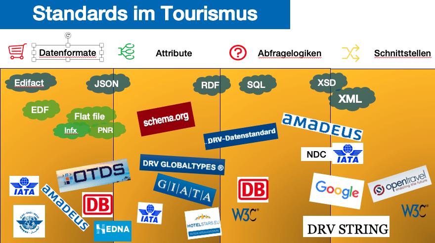 Standards im Tourismus